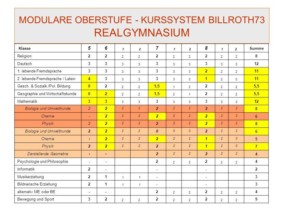 MODULARE OBERSTUFE - KURSSYSTEM BILLROTH73 REALGYMNASIUM Klasse56 12 7 1 2 8 12 Summe Pflichtgegenstände / Basiskurse28 29 27 28/3026/24 112 Aut.