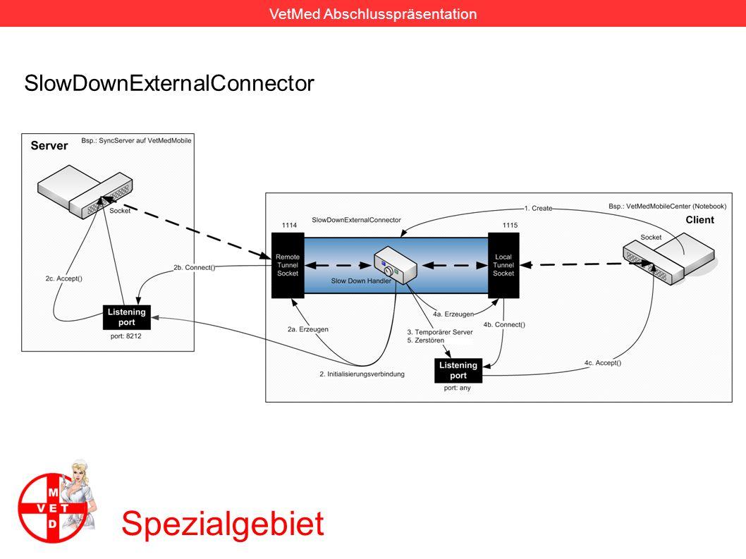 VetMed Abschlusspräsentation Spezialgebiet Profile für drahtlose Netzwerktechnologien 2 0.005 12000 13952 22144 28000 33024 49920 2 Änderungen pro Minute Bytes pro Sekunde