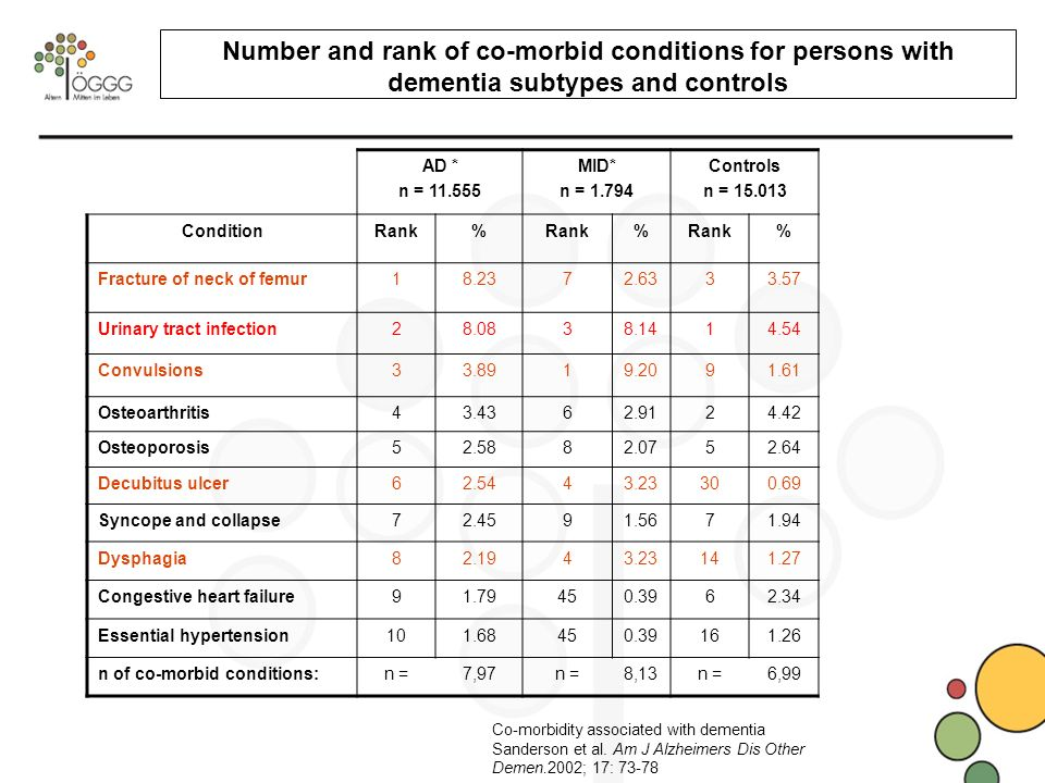 Number and rank of co-morbid conditions for persons with dementia subtypes and controls AD * n = 11.555 MID* n = 1.794 Controls n = 15.013 ConditionRank% % % Fracture of neck of femur18.2372.6333.57 Urinary tract infection28.0838.1414.54 Convulsions33.8919.2091.61 Osteoarthritis43.4362.9124.42 Osteoporosis52.5882.0752.64 Decubitus ulcer62.5443.23300.69 Syncope and collapse72.4591.5671.94 Dysphagia82.1943.23141.27 Congestive heart failure91.79450.3962.34 Essential hypertension101.68450.39161.26 n of co-morbid conditions:n =7,97n =8,13n =6,99 Co-morbidity associated with dementia Sanderson et al.