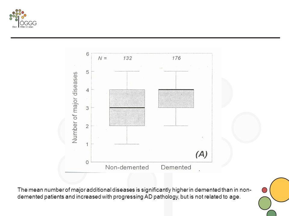 The mean number of major additional diseases is significantly higher in demented than in non- demented patients and increased with progressing AD pathology, but is not related to age.