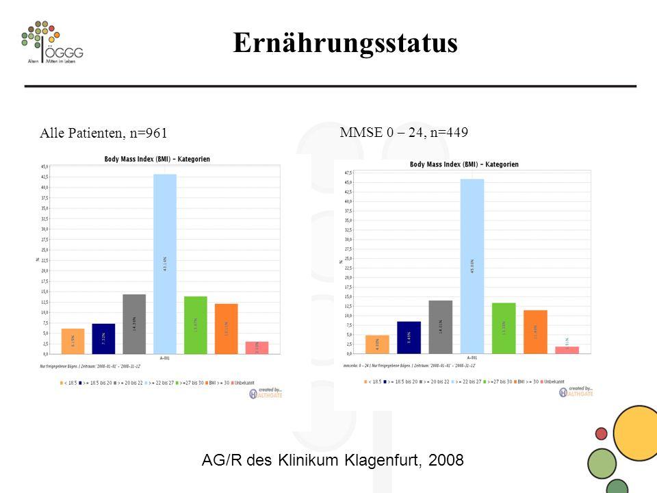 Ernährungsstatus Alle Patienten, n=961 MMSE 0 – 24, n=449 AG/R des Klinikum Klagenfurt, 2008