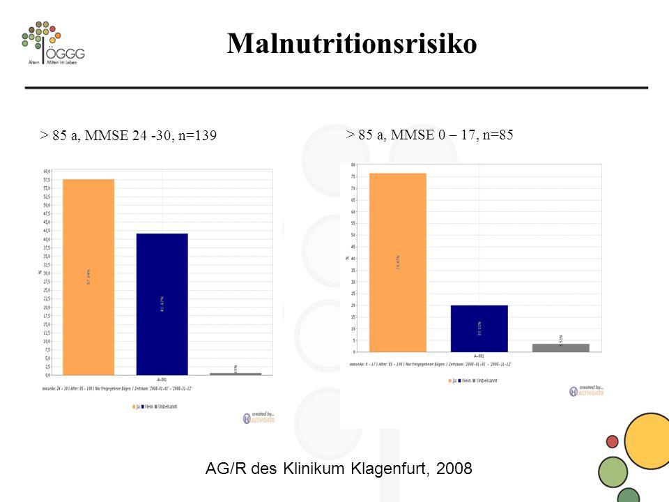 Malnutritionsrisiko > 85 a, MMSE 24 -30, n=139 > 85 a, MMSE 0 – 17, n=85 AG/R des Klinikum Klagenfurt, 2008