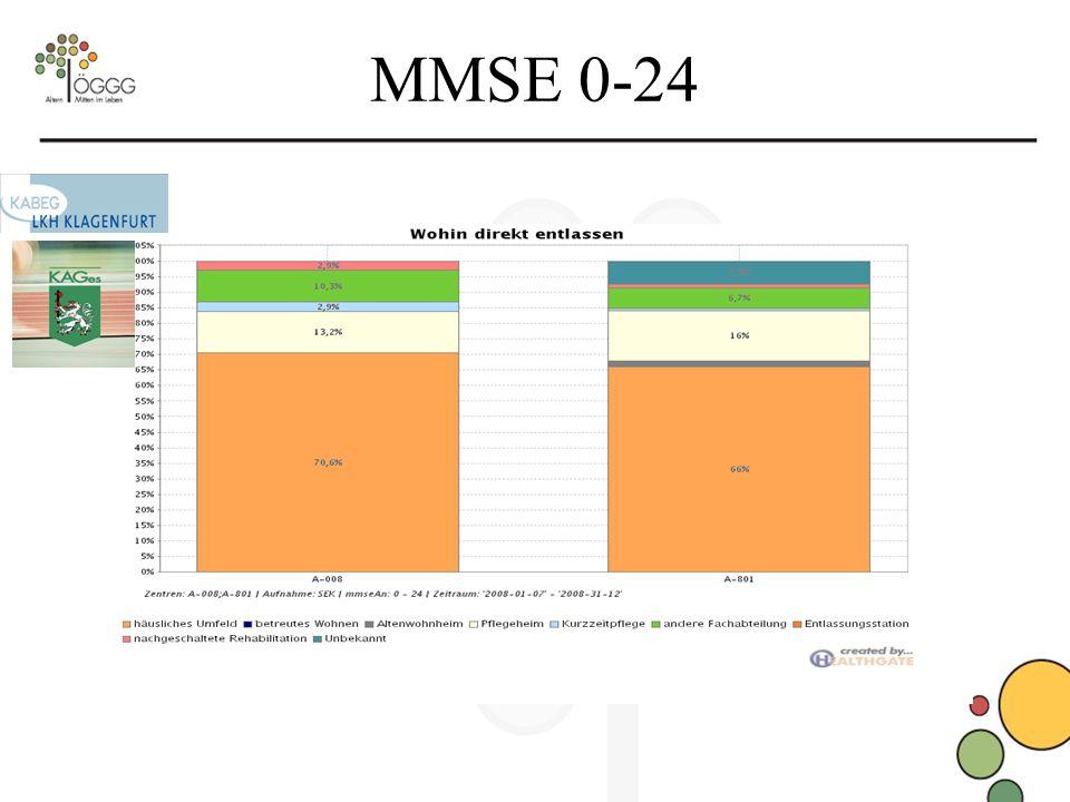 MMSE 0-24