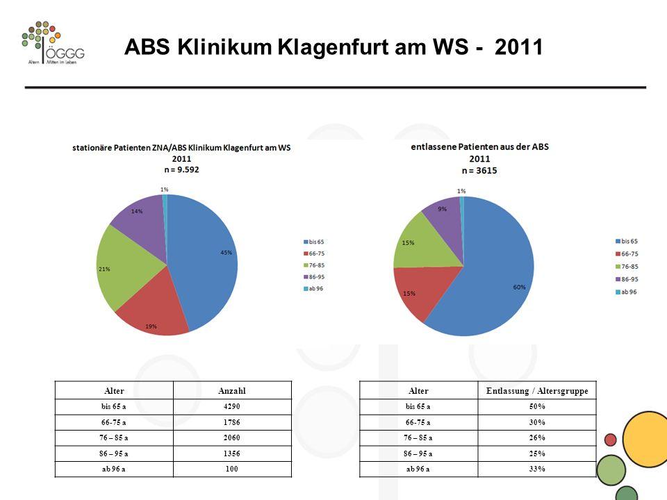 ABS Klinikum Klagenfurt am WS - 2011 AlterEntlassung / Altersgruppe bis 65 a50% 66-75 a30% 76 – 85 a26% 86 – 95 a25% ab 96 a33% AlterAnzahl bis 65 a4290 66-75 a1786 76 – 85 a2060 86 – 95 a1356 ab 96 a100