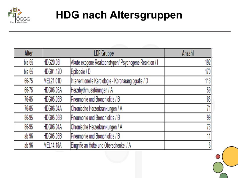 HDG nach Altersgruppen
