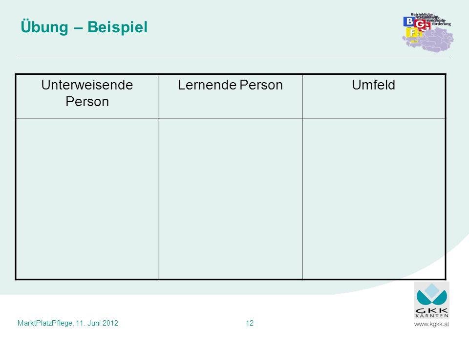 MarktPlatzPflege, 11. Juni 201212 Unterweisende Person Lernende PersonUmfeld Übung – Beispiel