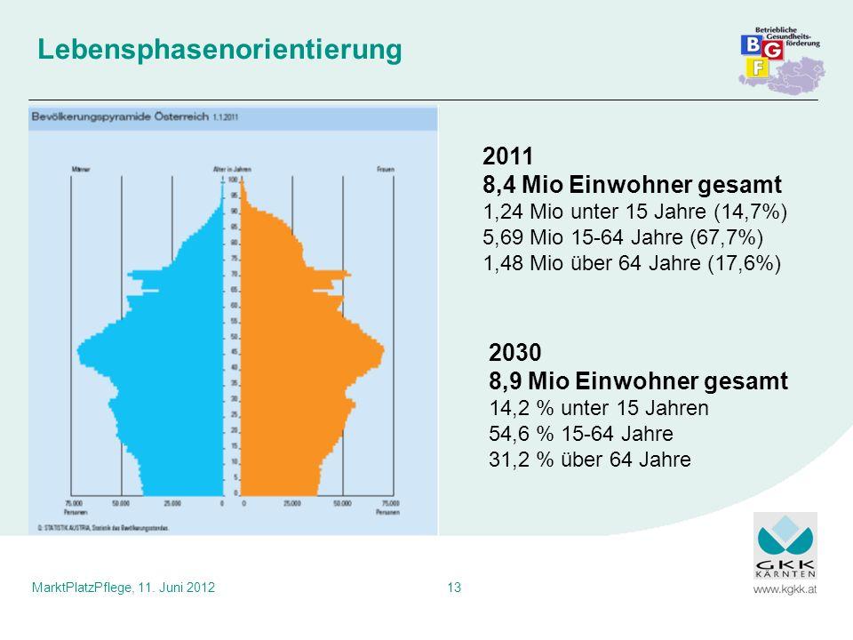 MarktPlatzPflege, 11. Juni 201213 Lebensphasenorientierung 2011 8,4 Mio Einwohner gesamt 1,24 Mio unter 15 Jahre (14,7%) 5,69 Mio 15-64 Jahre (67,7%)