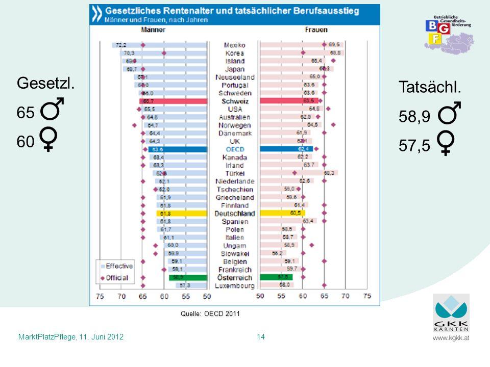 MarktPlatzPflege, 11. Juni 201214 Quelle: OECD 2011 Gesetzl. 65 60 Tatsächl. 58,9 57,5