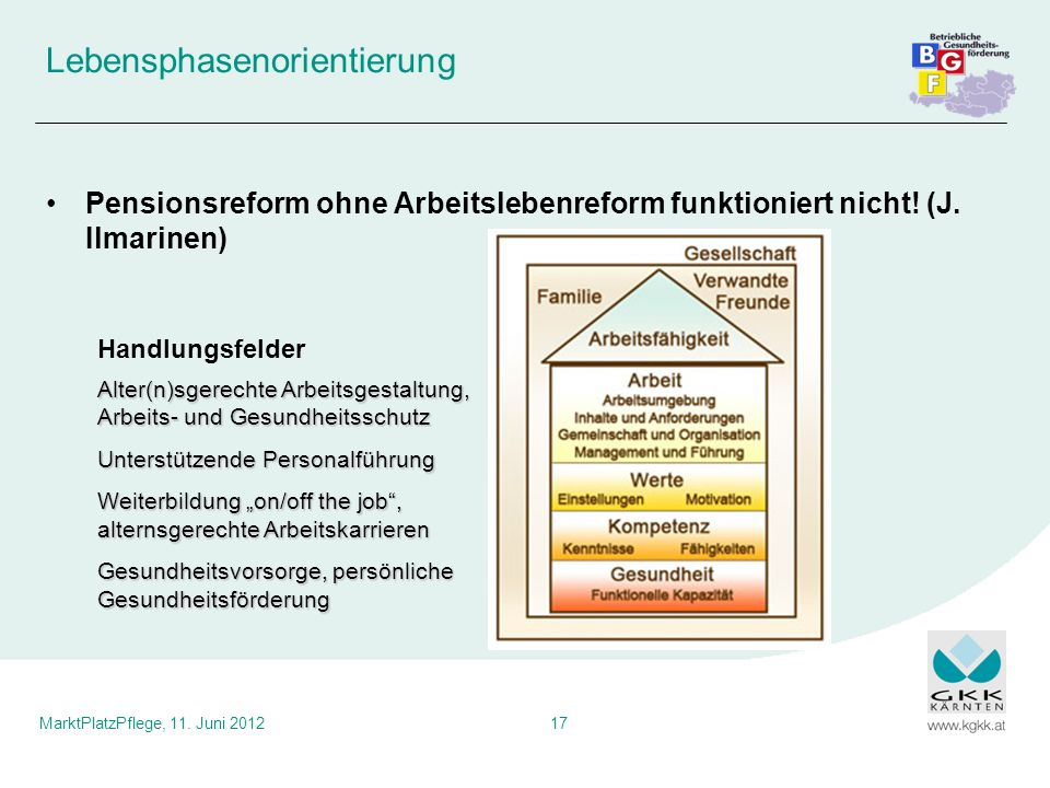 MarktPlatzPflege, 11. Juni 201217 Lebensphasenorientierung Pensionsreform ohne Arbeitslebenreform funktioniert nicht! (J. Ilmarinen) Alter(n)sgerechte
