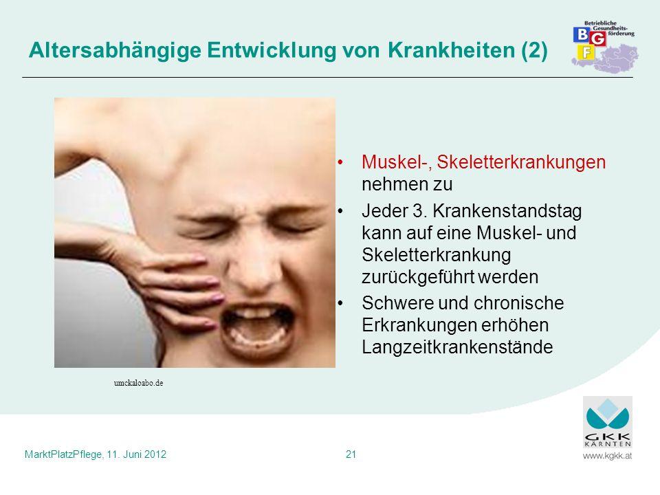 MarktPlatzPflege, 11. Juni 201221 Muskel-, Skeletterkrankungen nehmen zu Jeder 3. Krankenstandstag kann auf eine Muskel- und Skeletterkrankung zurückg