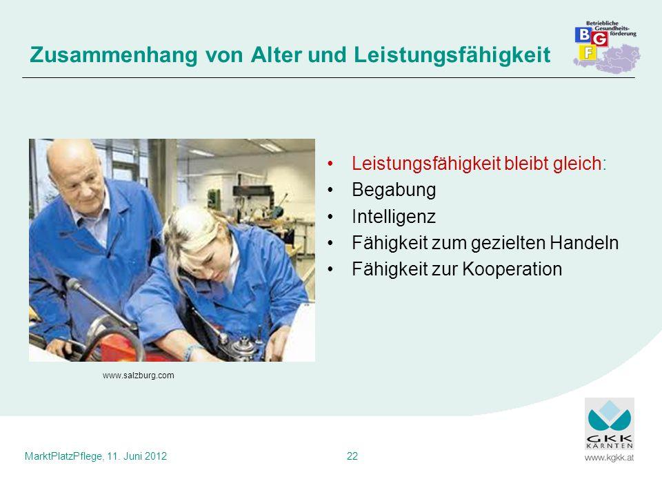 MarktPlatzPflege, 11. Juni 201222 Leistungsfähigkeit bleibt gleich: Begabung Intelligenz Fähigkeit zum gezielten Handeln Fähigkeit zur Kooperation Zus