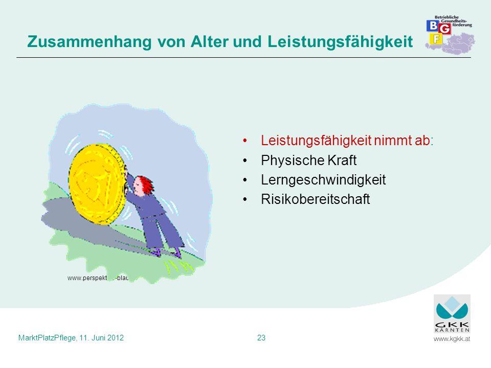 MarktPlatzPflege, 11. Juni 201223 Leistungsfähigkeit nimmt ab: Physische Kraft Lerngeschwindigkeit Risikobereitschaft Zusammenhang von Alter und Leist
