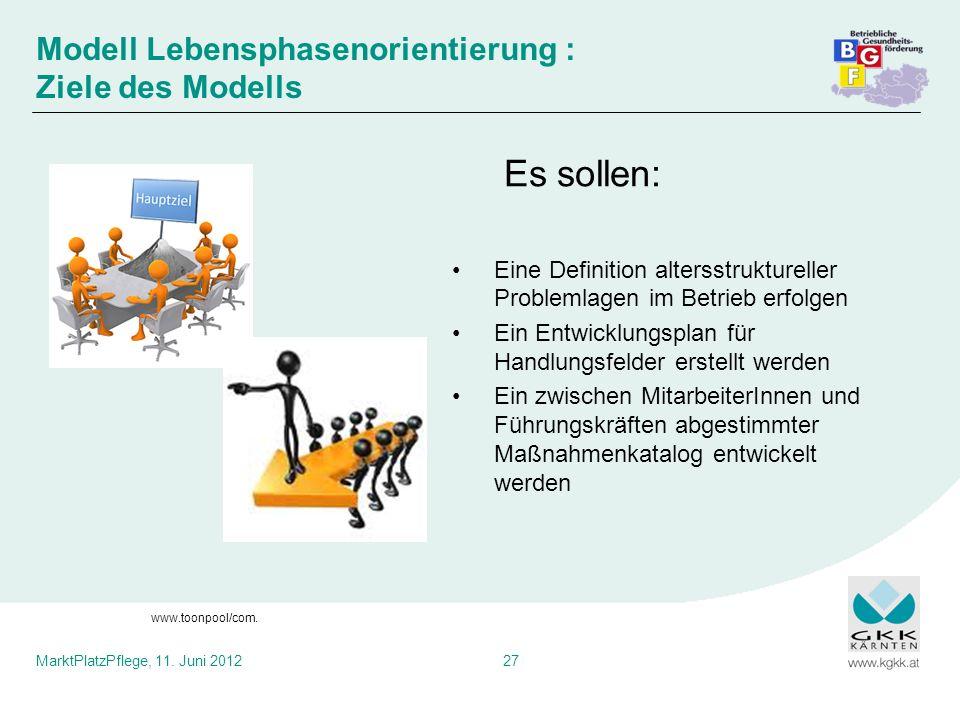 MarktPlatzPflege, 11. Juni 201227 Es sollen: Eine Definition altersstruktureller Problemlagen im Betrieb erfolgen Ein Entwicklungsplan für Handlungsfe