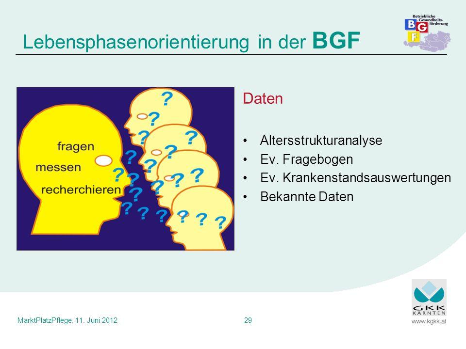 MarktPlatzPflege, 11. Juni 201229 Daten Altersstrukturanalyse Ev. Fragebogen Ev. Krankenstandsauswertungen Bekannte Daten Lebensphasenorientierung in