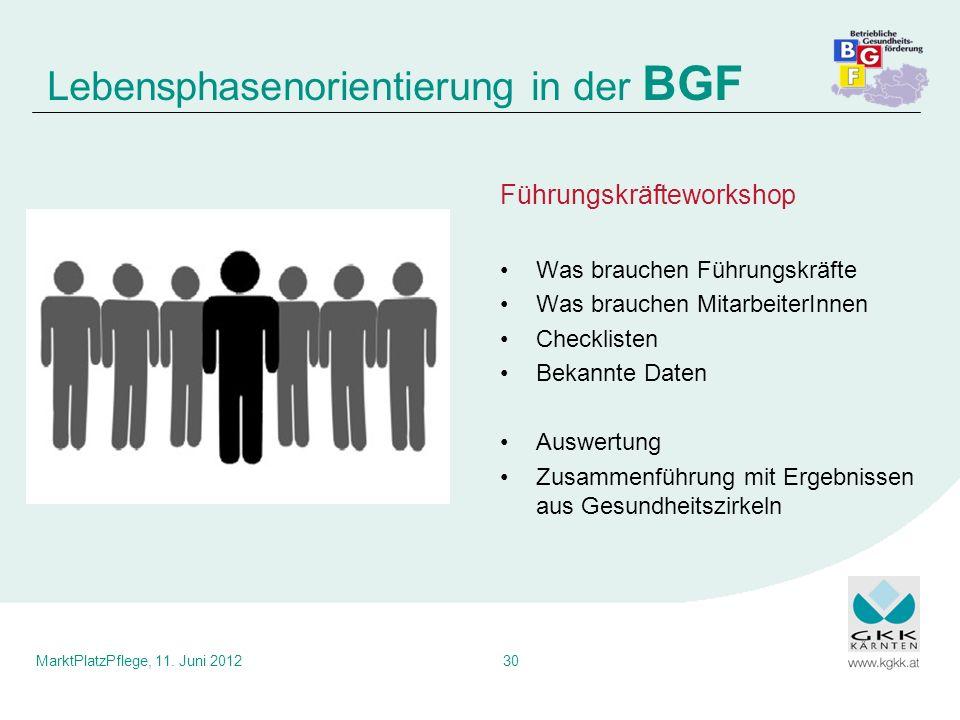 MarktPlatzPflege, 11. Juni 201230 Führungskräfteworkshop Was brauchen Führungskräfte Was brauchen MitarbeiterInnen Checklisten Bekannte Daten Auswertu