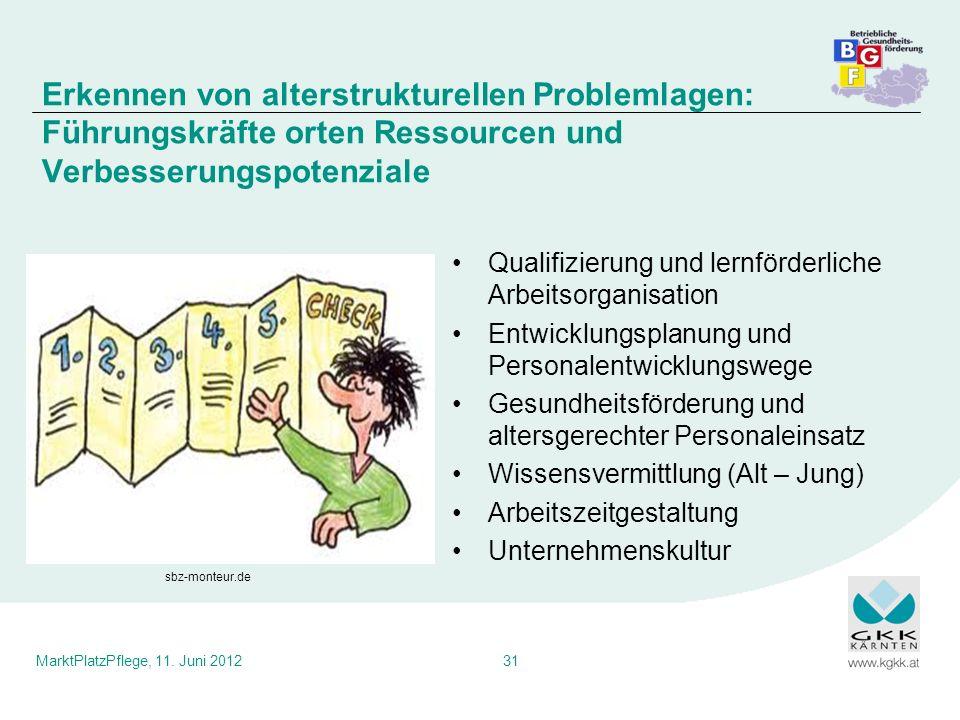 MarktPlatzPflege, 11. Juni 201231 Qualifizierung und lernförderliche Arbeitsorganisation Entwicklungsplanung und Personalentwicklungswege Gesundheitsf