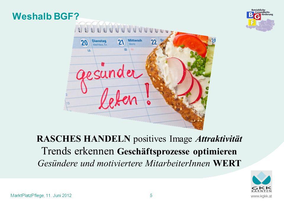 MarktPlatzPflege, 11. Juni 20125 Weshalb BGF? RASCHES HANDELN positives Image Attraktivität Trends erkennen Geschäftsprozesse optimieren Gesündere und