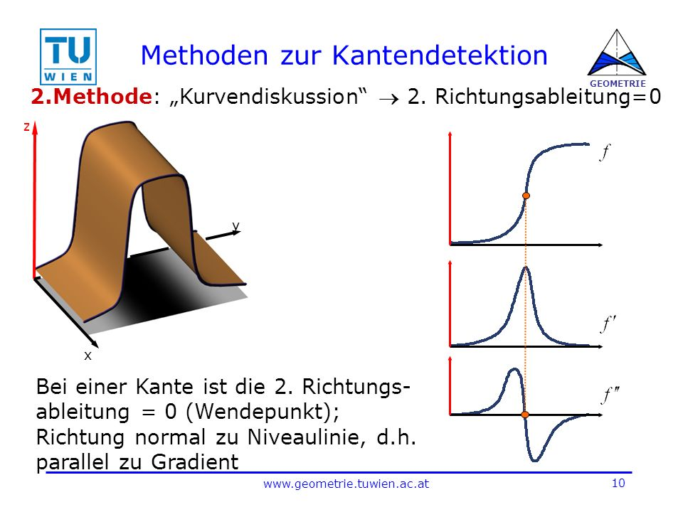 10 www.geometrie.tuwien.ac.at GEOMETRIE Methoden zur Kantendetektion 2.Methode: Kurvendiskussion 2.