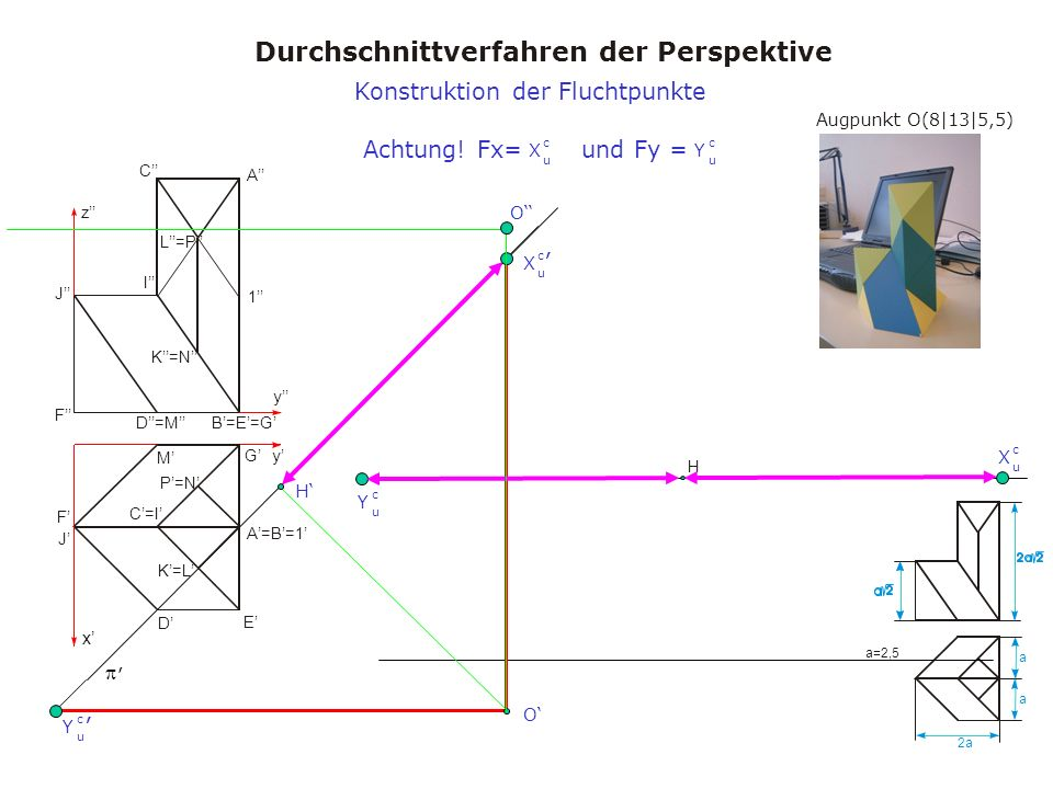 Augpunkt O(8|13|5,5) Durchschnittverfahren der Perspektive a a 2a a=2,5 x y y z A A=B=1 B=E=G C=I C I D M D=M E F J F J K=L K=N L=P 1 G P=N H, Konstruktion der Fluchtpunkte X u c Y u c X u c Y u c H O O Achtung.