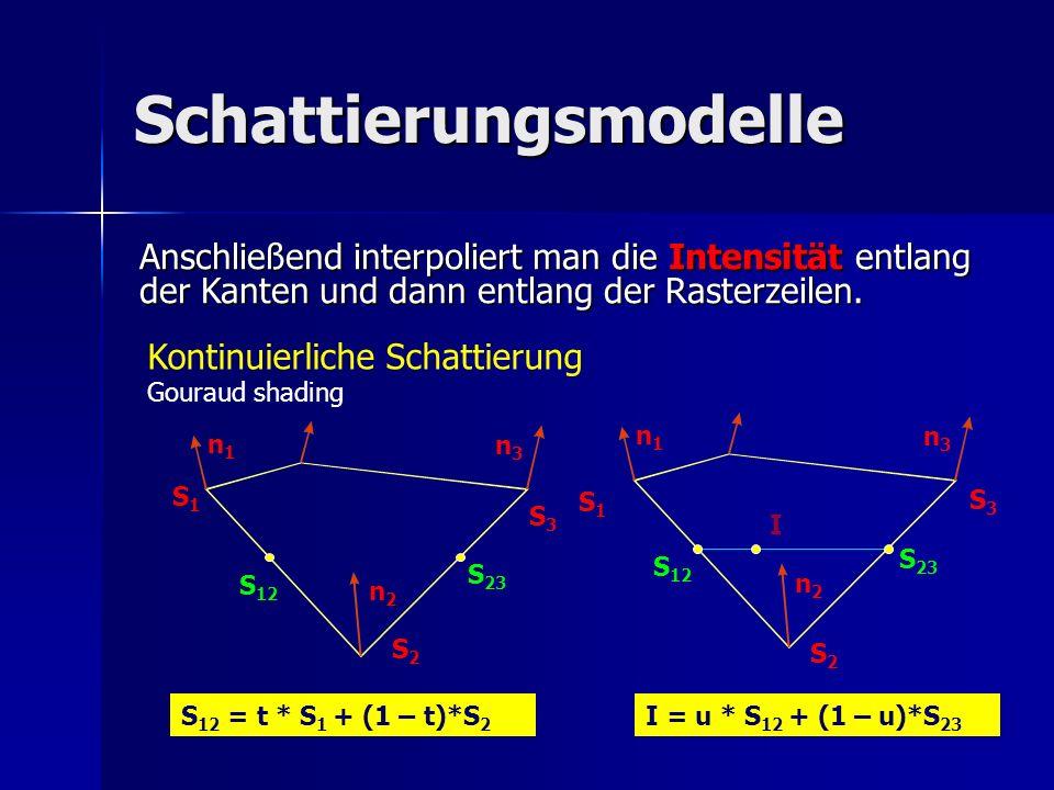 Schattierungsmodelle Kontinuierliche Schattierung Gouraud shading Anschließend interpoliert man die Intensität entlang der Kanten und dann entlang der