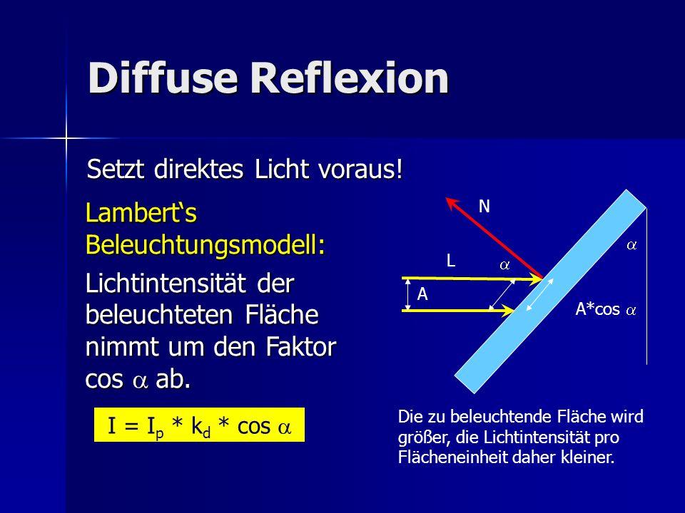 Diffuse Reflexion Setzt direktes Licht voraus! Lamberts Beleuchtungsmodell: Lichtintensität der beleuchteten Fläche nimmt um den Faktor cos ab. Die zu