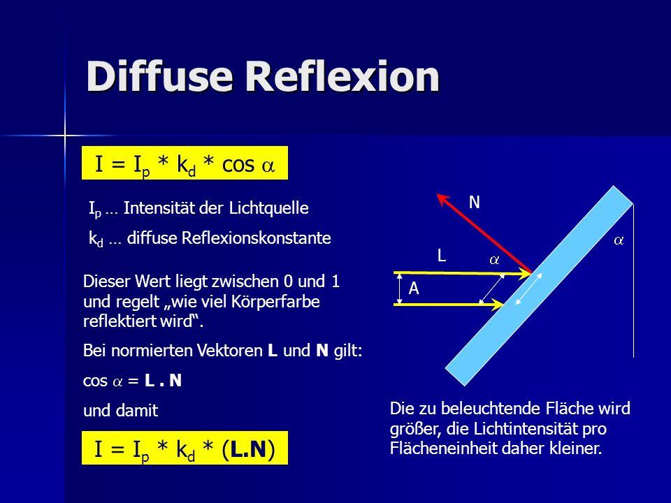 Diffuse Reflexion Die zu beleuchtende Fläche wird größer, die Lichtintensität pro Flächeneinheit daher kleiner. I = I p * k d * cos I p … Intensität d