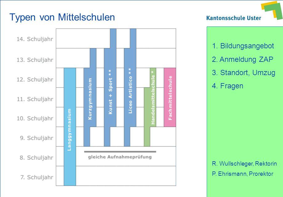 1. Bildungsangebot 2. Anmeldung ZAP 3. Standort, Umzug 4. Fragen R. Wullschleger, Rektorin P. Ehrismann, Prorektor Typen von Mittelschulen