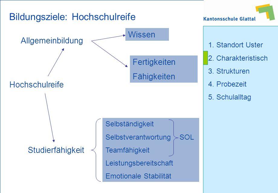 1. Standort Uster 2. Charakteristisch 3. Strukturen 4.