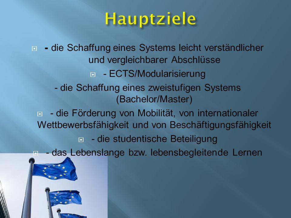 - die Schaffung eines Systems leicht verständlicher und vergleichbarer Abschlüsse - ECTS/Modularisierung - die Schaffung eines zweistufigen Systems (Bachelor/Master) - die Förderung von Mobilität, von internationaler Wettbewerbsfähigkeit und von Beschäftigungsfähigkeit - die studentische Beteiligung - das Lebenslange bzw.