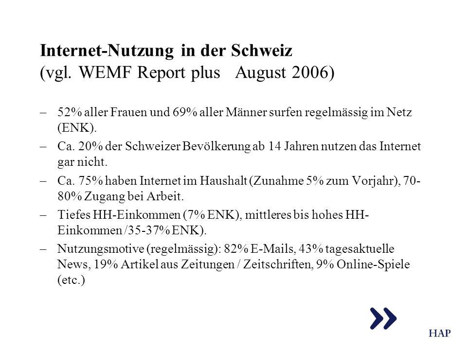 Internet-Nutzung in der Schweiz (vgl. WEMF Report plus August 2006) –52% aller Frauen und 69% aller Männer surfen regelmässig im Netz (ENK). –Ca. 20%