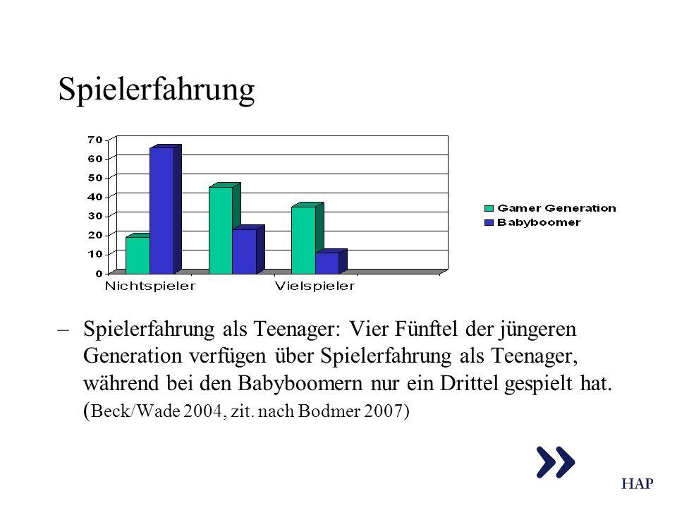 Spielerfahrung –Spielerfahrung als Teenager: Vier Fünftel der jüngeren Generation verfügen über Spielerfahrung als Teenager, während bei den Babyboome