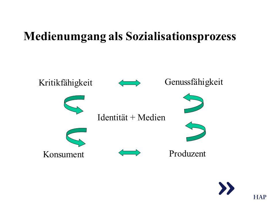Medienumgang als Sozialisationsprozess Identität + Medien Kritikfähigkeit Genussfähigkeit Konsument Produzent