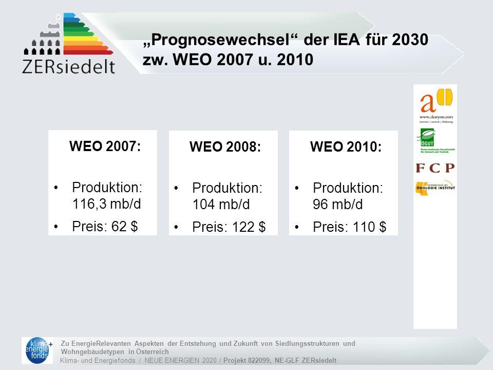 Klima- und Energiefonds / NEUE ENERGIEN 2020 / Projekt 822099, NE-GLF ZERsiedelt Zu EnergieRelevanten Aspekten der Entstehung und Zukunft von Siedlungsstrukturen und Wohngebäudetypen in Österreich WEO 2007: Produktion: 116,3 mb/d Preis: 62 $ Prognosewechsel der IEA für 2030 zw.