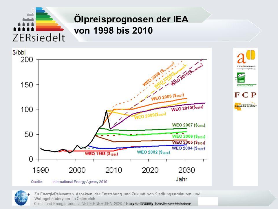 Klima- und Energiefonds / NEUE ENERGIEN 2020 / Projekt 822099, NE-GLF ZERsiedelt Zu EnergieRelevanten Aspekten der Entstehung und Zukunft von Siedlungsstrukturen und Wohngebäudetypen in Österreich Netto-Energiepreise in Österreich (Jan.