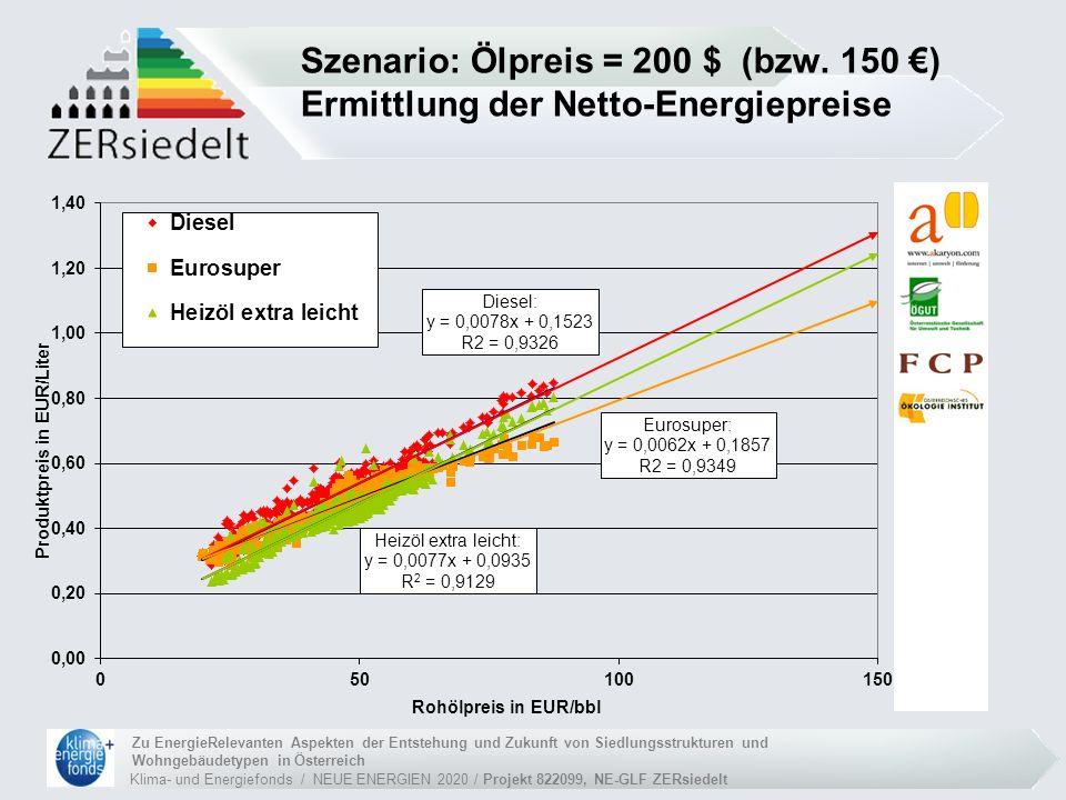 Klima- und Energiefonds / NEUE ENERGIEN 2020 / Projekt 822099, NE-GLF ZERsiedelt Zu EnergieRelevanten Aspekten der Entstehung und Zukunft von Siedlungsstrukturen und Wohngebäudetypen in Österreich Szenario: Ölpreis = 200 $ (bzw.