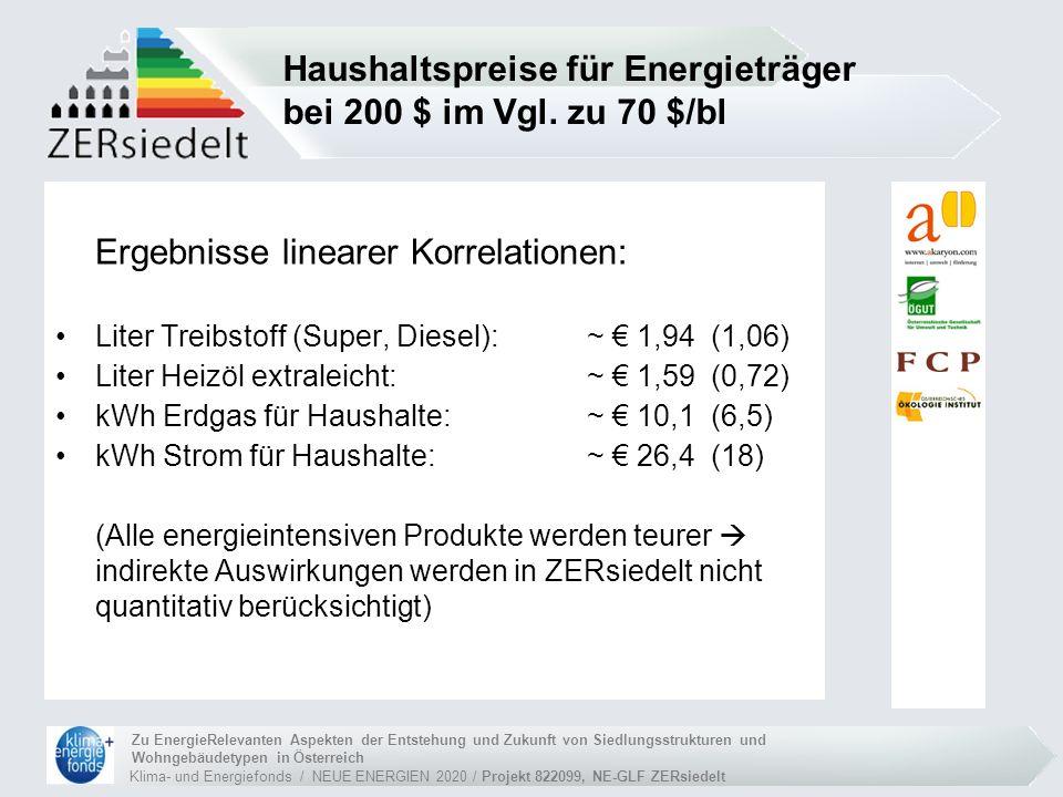 Klima- und Energiefonds / NEUE ENERGIEN 2020 / Projekt 822099, NE-GLF ZERsiedelt Zu EnergieRelevanten Aspekten der Entstehung und Zukunft von Siedlungsstrukturen und Wohngebäudetypen in Österreich Fallbeispiele Städtische Haushalte - 2 Fallbeispiele: 1.Single, 60 m 2 Altbauwohnung, Gas-Therme, 3.000 km/a 2.Paar, 120 m 2 saniertes Reihenhaus, Gas, 15.000 km/a Suburbia-Haushalte - 2 Fallbeispiele: 3.3-Personen-HH, 150 m 2 kaum saniertes EFH, Heizöl, 18.000 km/a (2 KFZ) 4.Paar, 150 m 2 Niedrigenergiehaus, Wärmepumpe, 15.000 km/a Land-Haushalte – 2 Fallbeispiele: 5.4-Personen-HH, 150 m 2 unsanierter Altbau, Heizöl, 30.000 km/a (3 KFZ) 6.Wie oben, aber Biomasseheizung