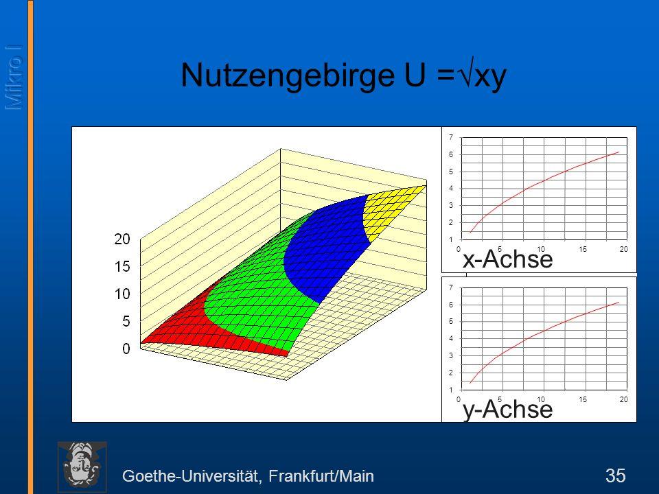 Goethe-Universität, Frankfurt/Main 35 1 2 3 4 5 6 7 05101520 1 2 3 4 5 6 7 05101520 x-Achse y-Achse Nutzengebirge U = xy