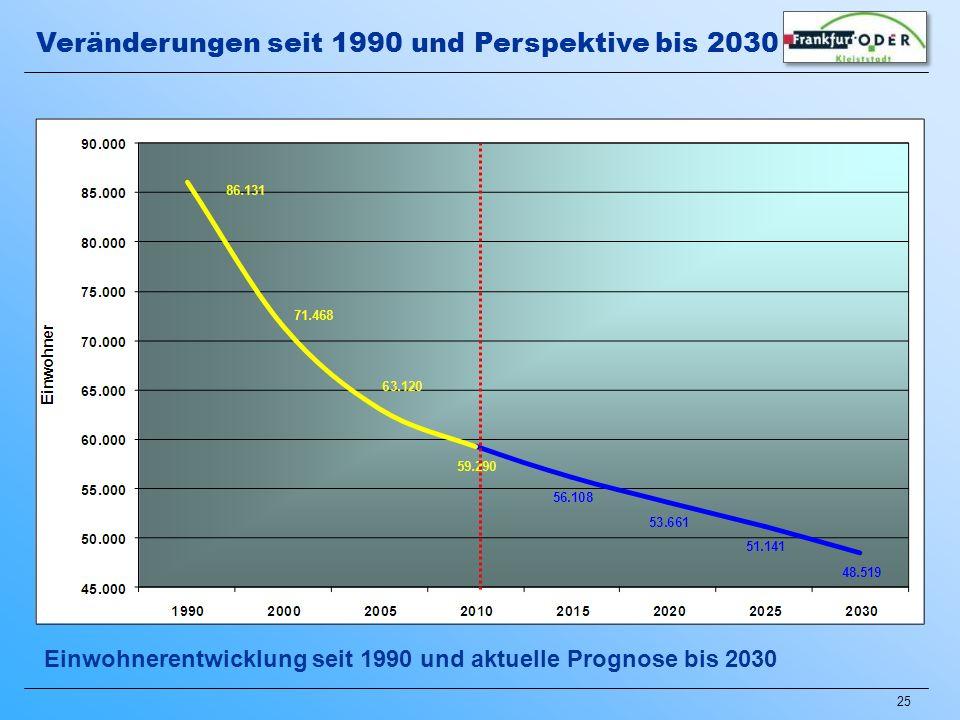 25 Veränderungen seit 1990 und Perspektive bis 2030 Einwohnerentwicklung seit 1990 und aktuelle Prognose bis 2030