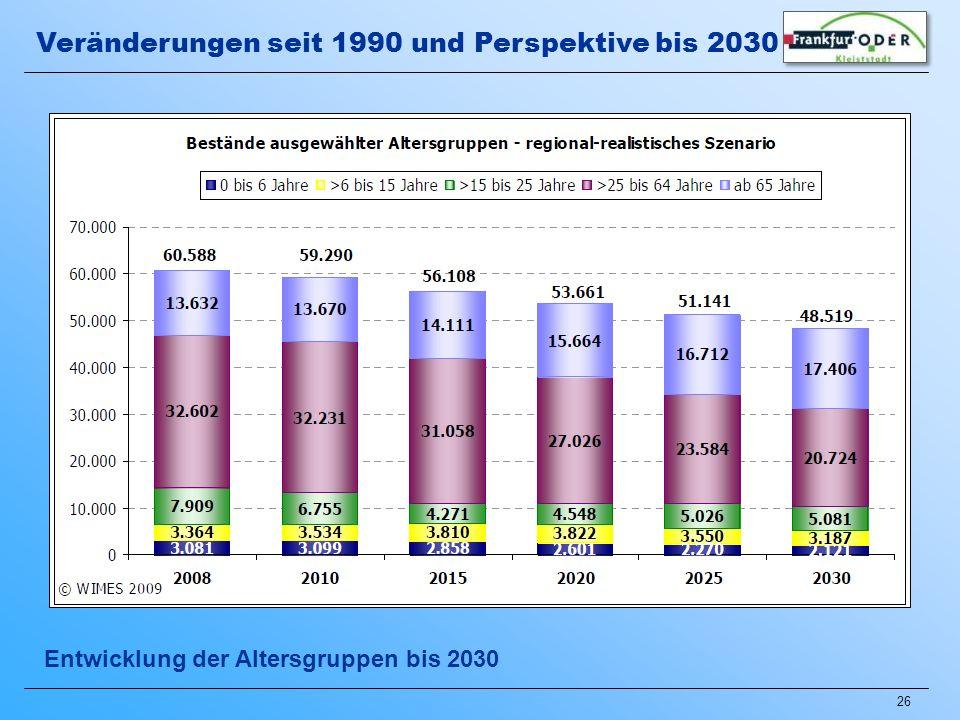 26 Entwicklung der Altersgruppen bis 2030 Veränderungen seit 1990 und Perspektive bis 2030