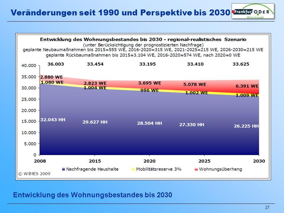 27 Entwicklung des Wohnungsbestandes bis 2030 Veränderungen seit 1990 und Perspektive bis 2030