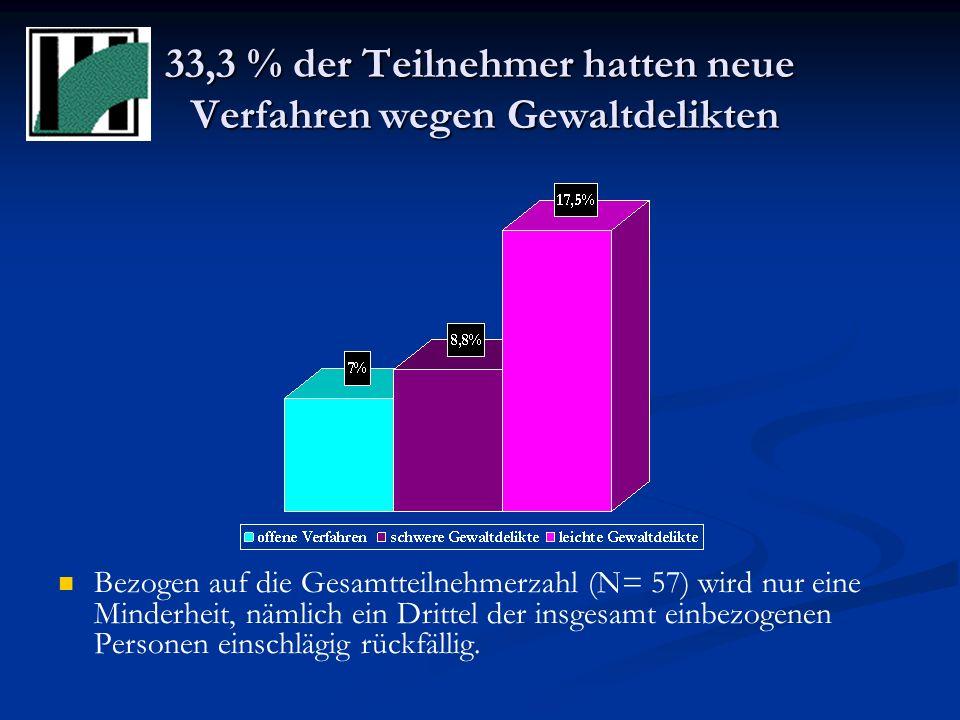 Eigene Rückfalluntersuchung Die Auswertung bezieht sich nur auf den Amtsgerichtsbezirk Frankfurt/Main Bei 54,4 % der Teilnehmer sind keine neuen Verfa