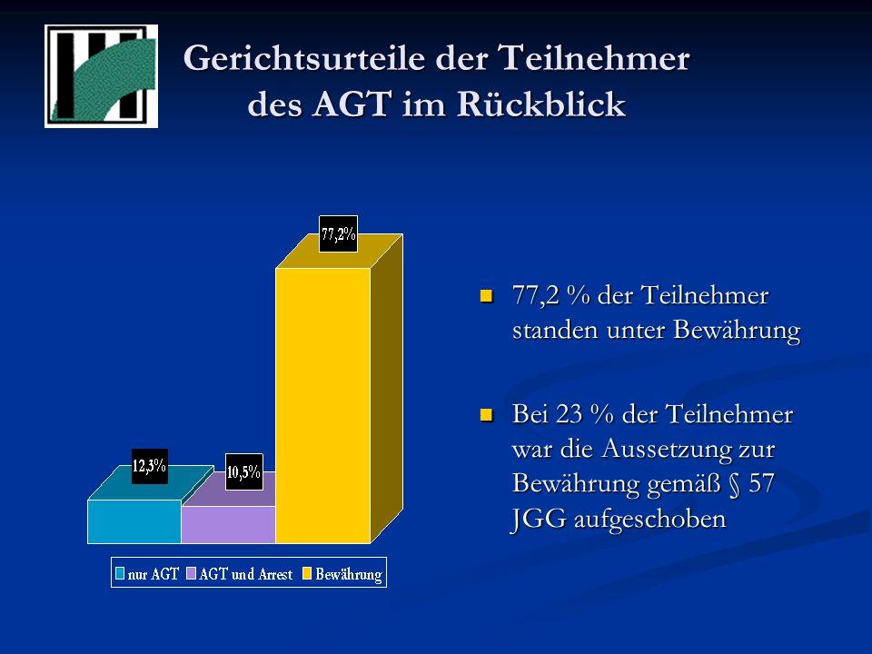 Gerichtsurteile der Teilnehmer des AGT im Rückblick 77,2 % der Teilnehmer standen unter Bewährung Bei 23 % der Teilnehmer war die Aussetzung zur Bewährung gemäß § 57 JGG aufgeschoben