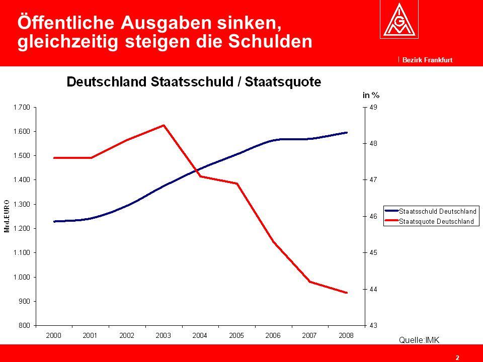 Bezirk Frankfurt 2 Öffentliche Ausgaben sinken, gleichzeitig steigen die Schulden Quelle:IMK