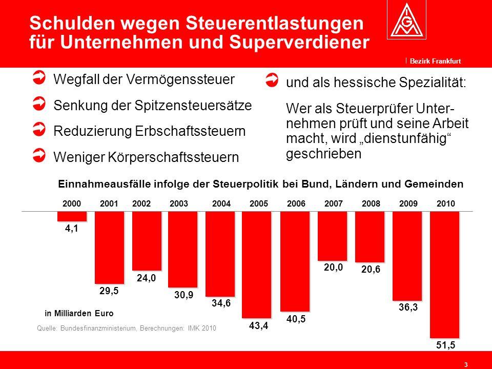 Bezirk Frankfurt 4 Explodierende Privatvermögen führen zu höheren Staatsschulden Quelle: Deutsche Bundesbank; Allianz Global Investors * Schätzung, zitiert aus Klartext 2/2011 – DGB-Bundesvorstand, Abt.
