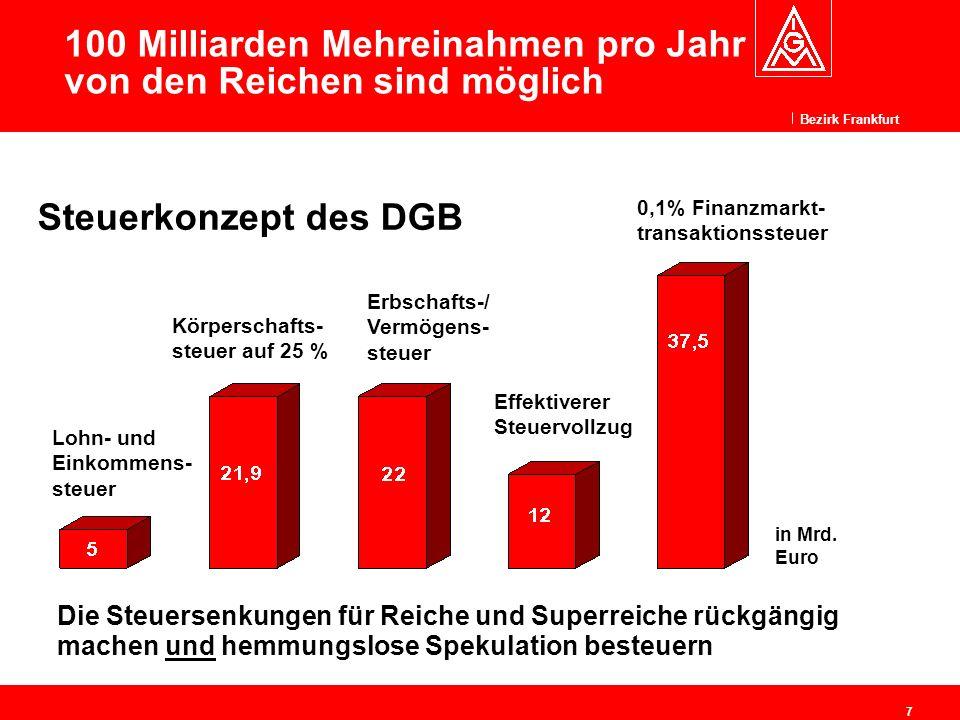 Bezirk Frankfurt 7 100 Milliarden Mehreinahmen pro Jahr von den Reichen sind möglich Die Steuersenkungen für Reiche und Superreiche rückgängig machen