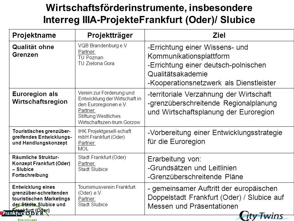 Wirtschaftsförderinstrumente, insbesondere Interreg IIIA-ProjekteFrankfurt (Oder)/ Slubice ProjektnameProjektträgerZiel Qualität ohne Grenzen VQB Bran