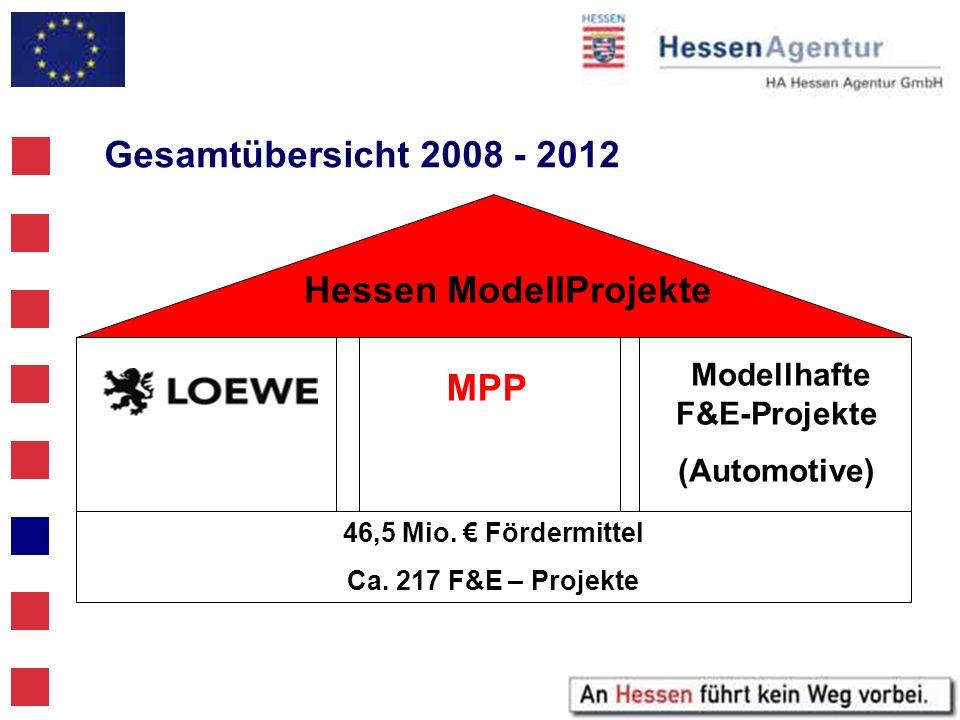 Gesamtübersicht 2008 - 2012 MPP Modellhafte F&E-Projekte (Automotive) Hessen ModellProjekte 46,5 Mio. Fördermittel Ca. 217 F&E – Projekte