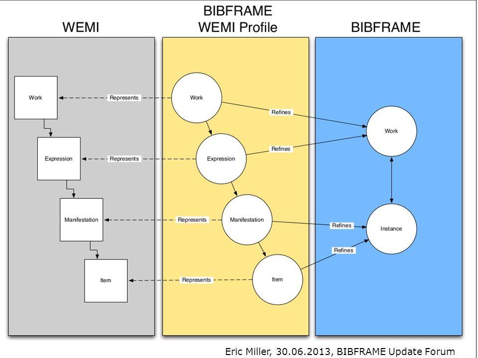 BIBFRAME | Arbeitstreffen der KIM Gruppe Titeldaten | 31.10.2013 15 Eric Miller, 30.06.2013, BIBFRAME Update Forum