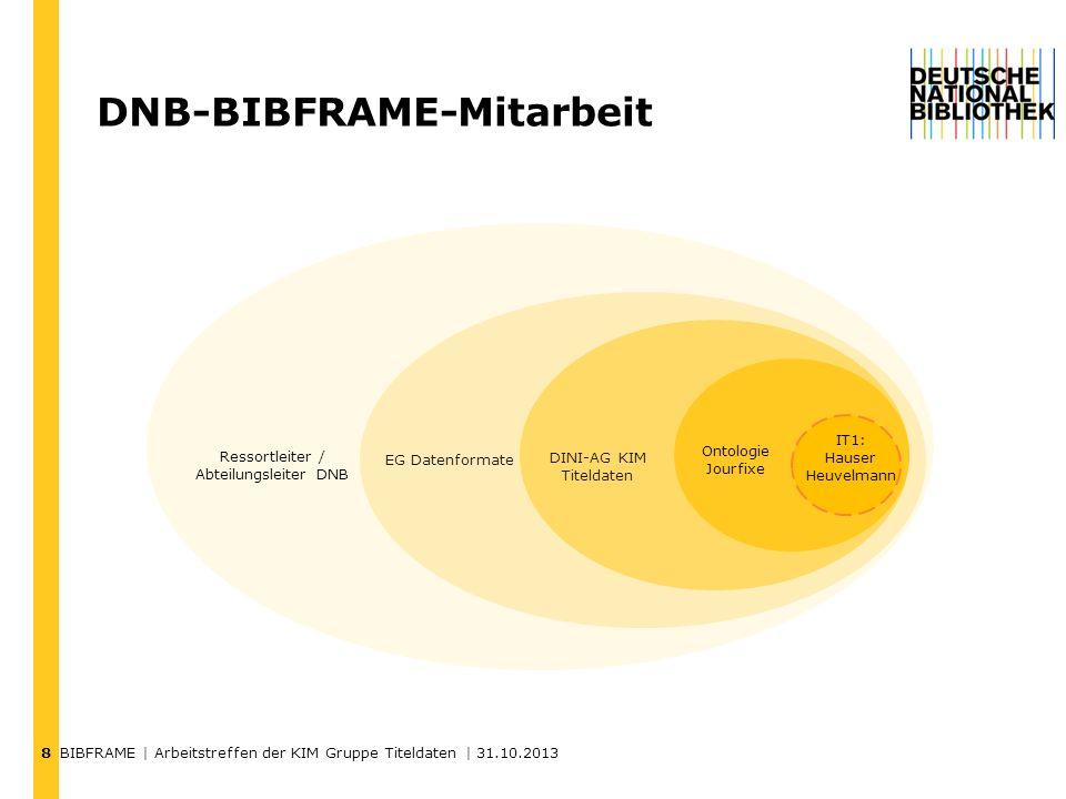 BIBFRAME | Arbeitstreffen der KIM Gruppe Titeldaten | 31.10.2013 9 Rückblick Woran haben wir gearbeitet.