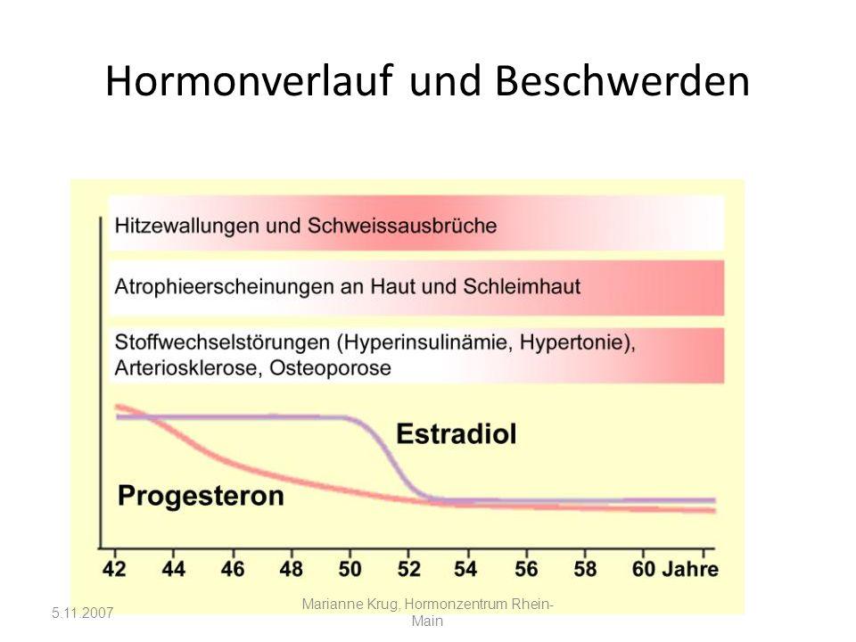 Hormonverlauf und Beschwerden 5.11.2007 Marianne Krug, Hormonzentrum Rhein- Main